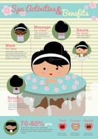 Infographic of spa activities and benefits