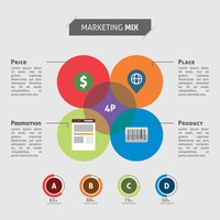Infographic of marketing mix