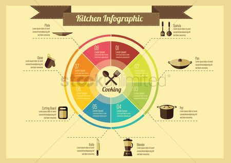 Plates : Infographic of kitchen