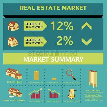 Profits : Real estate market