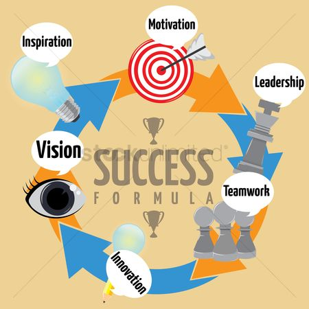 Motivation business : Success formula