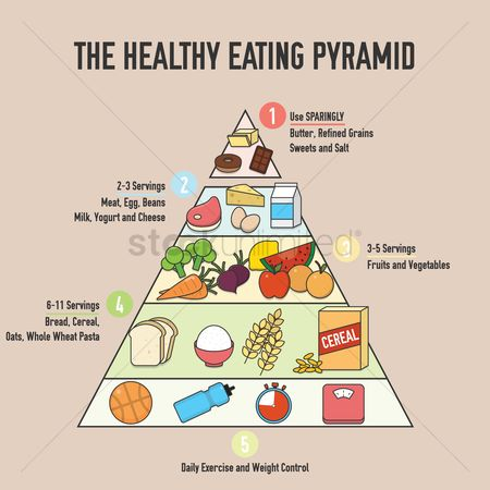 Lifestyle : The healthy eating pyramid design