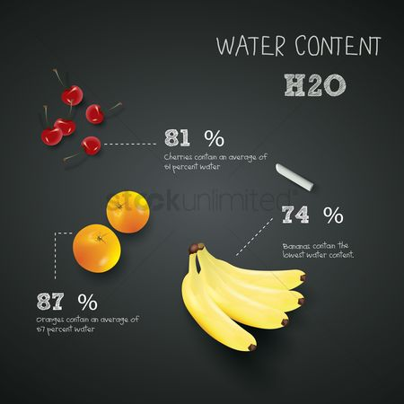 Bananas : Water content in fruits